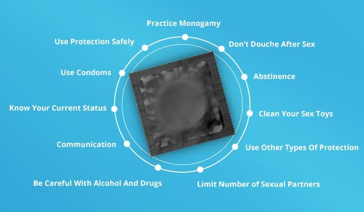 A bulleted list of safe sex practices, surrounding the image of a condom.