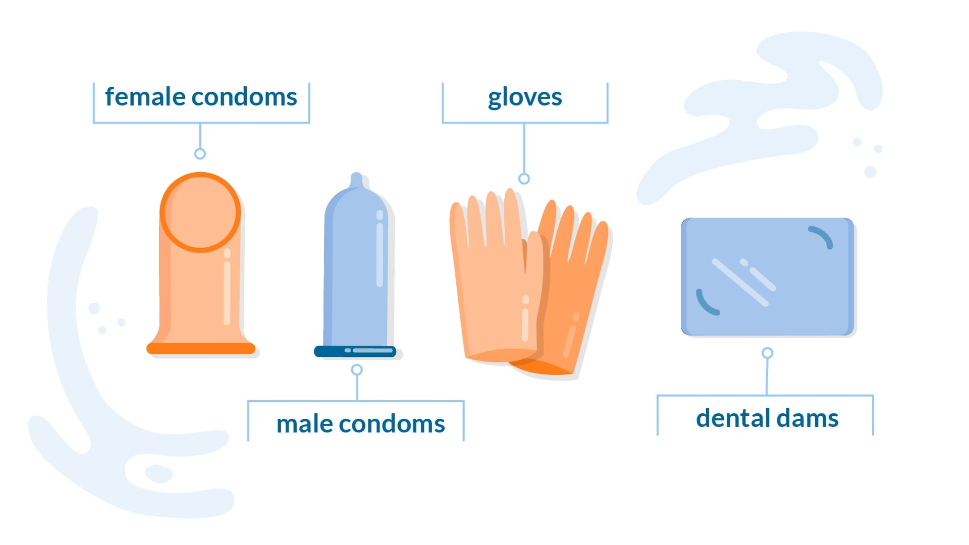 A graphic displaying cartoon versions of safe sex protection: internal condoms, external condoms, gloves, and dental dams.