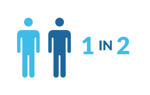 A graphic displaying that 1 in 2 people contract oral herpes.