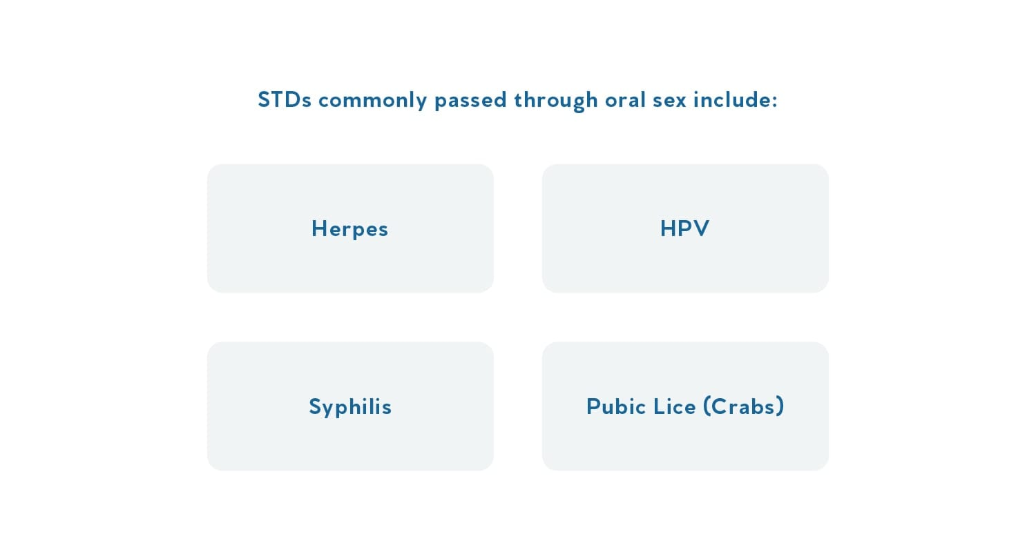 An illustrated list of STDs commonly passed through oral sex.