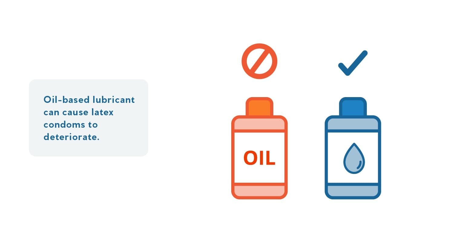 A graphic that shows to use water-based lubricants with condoms, rather than oil based lubes.