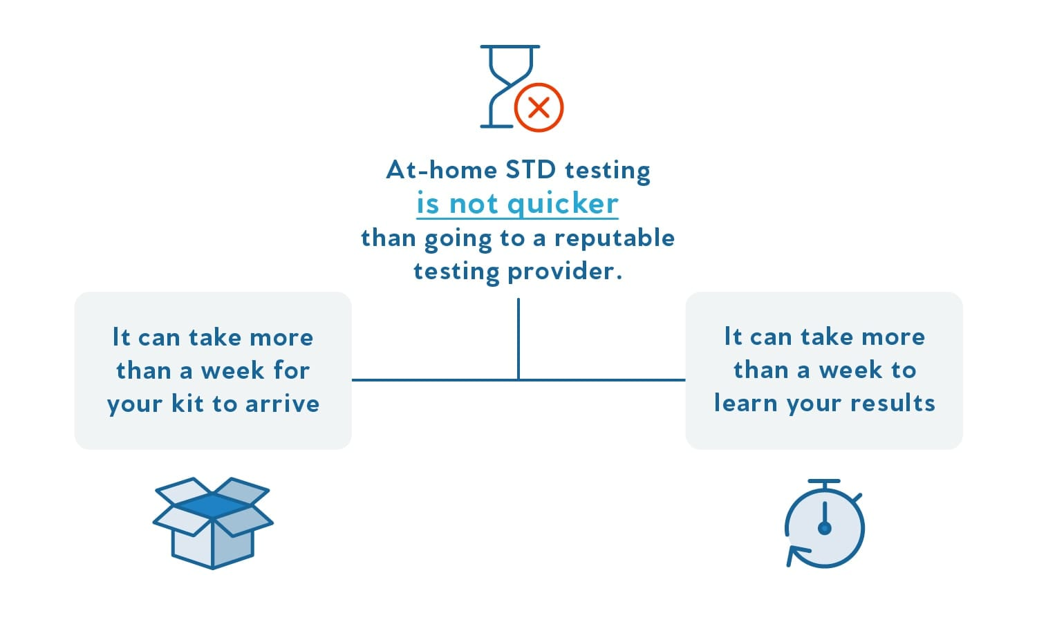 Graphics showing how at-home STD testing can actually take longer than simply using Priority STD Testing.