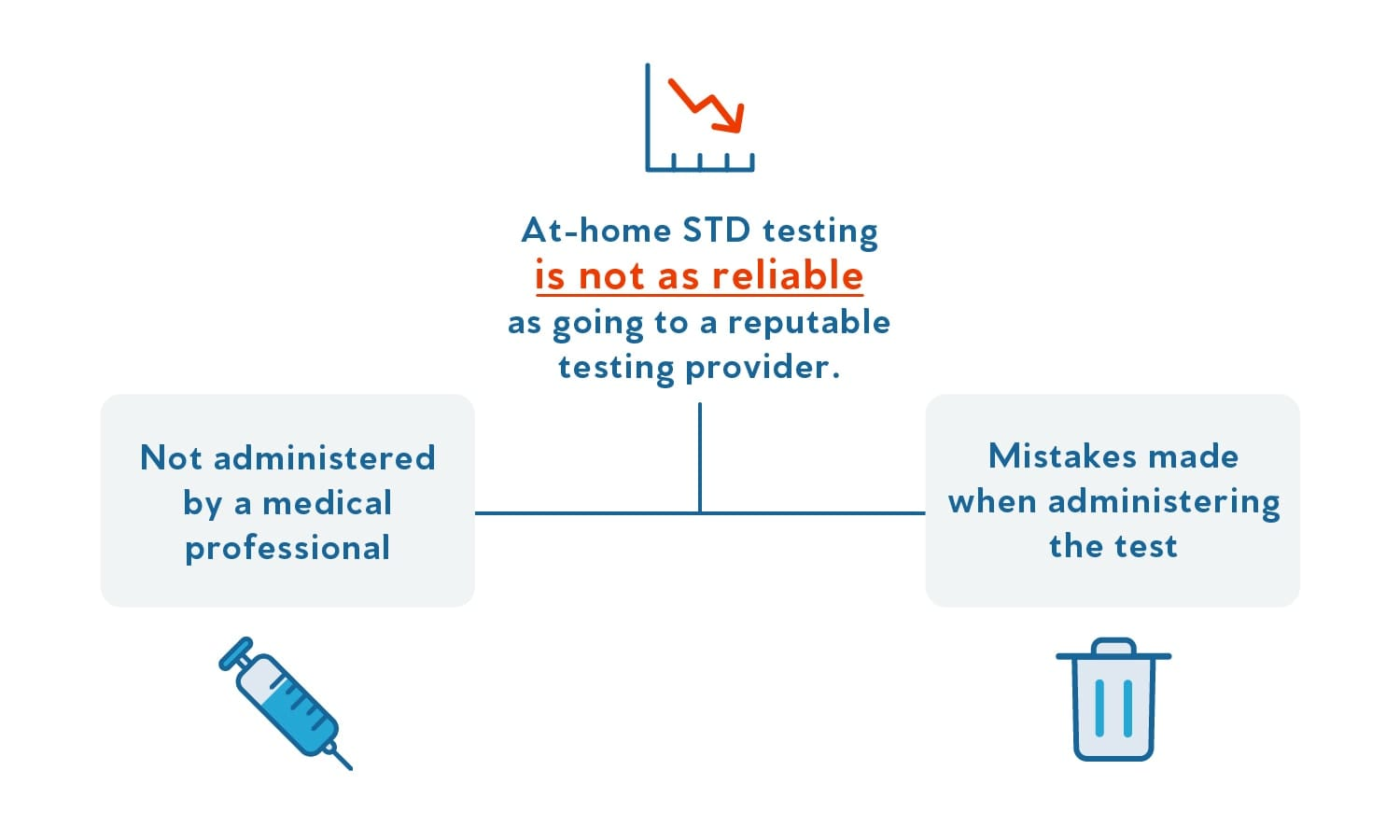A graphic that illustrates why at-home STD testing is less reliable.