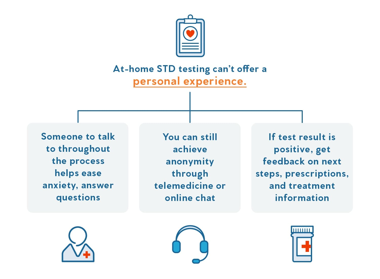 A graphic that illustrates how at-home STD testing is less personal.