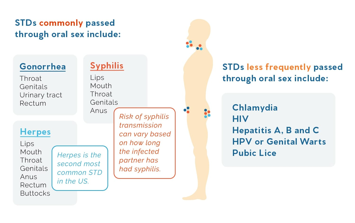 An illustrated list of STDs that can be contracted from oral sex, and where symptoms can manifest.