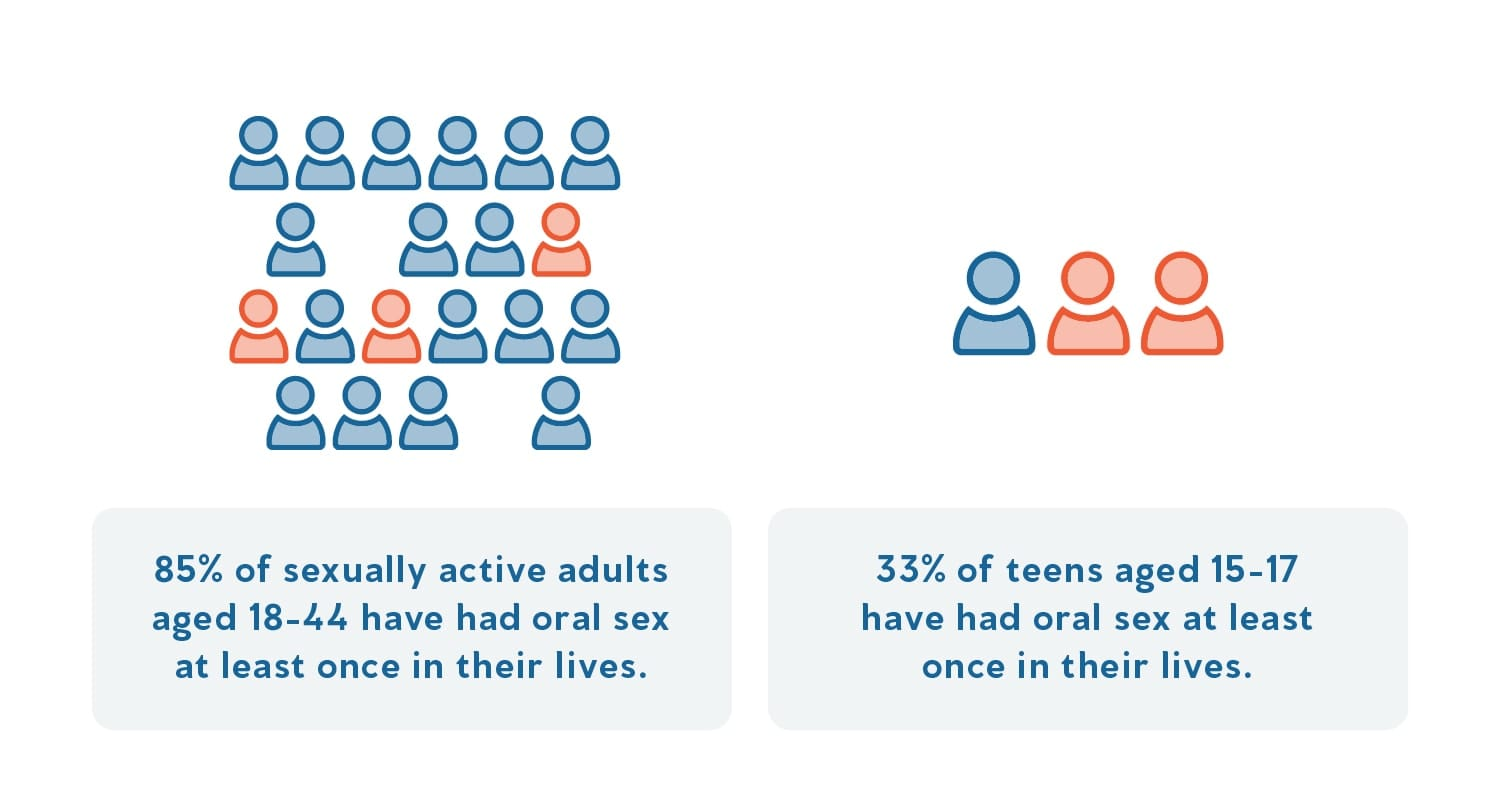 A graphic demonstrating the statistics around oral sexual activity.