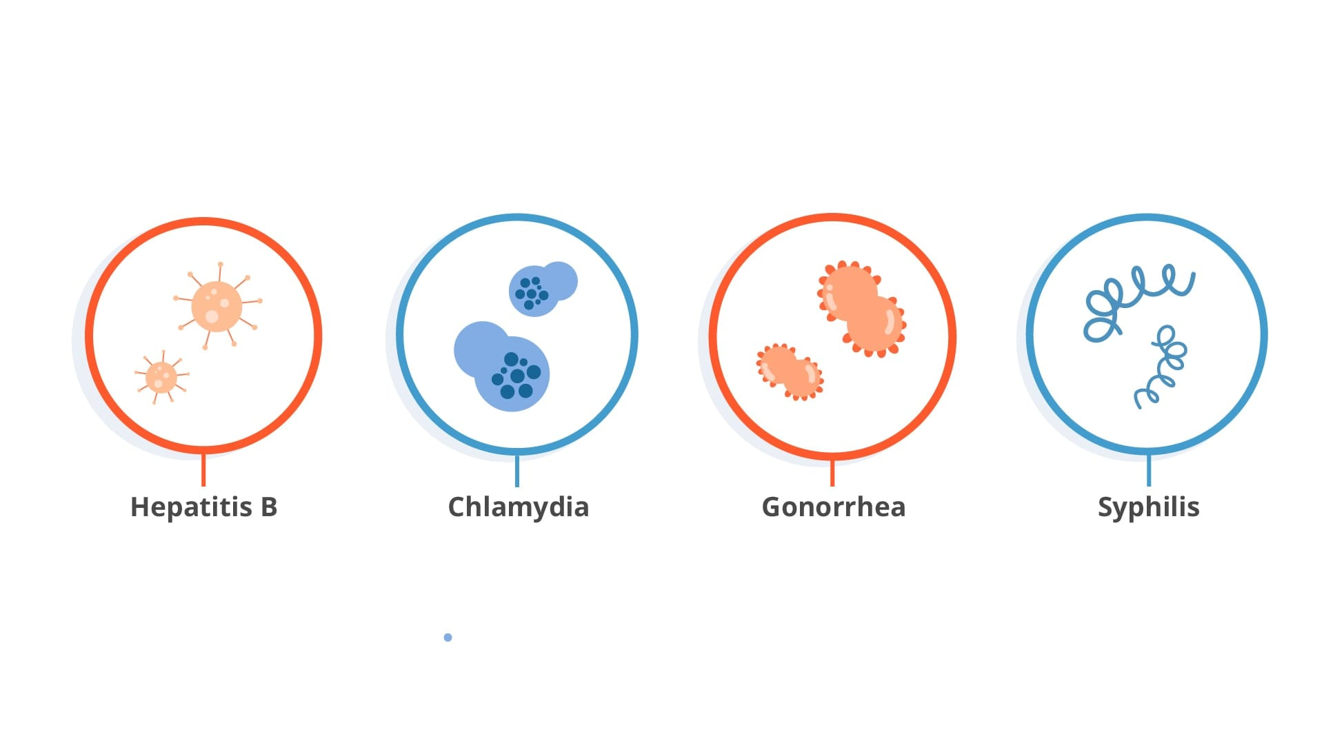 Close ups of Hepatitis B, Chlamydia, Gonorrhea, and Syphilis.